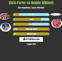 Chris Porter vs Robbie Willmott h2h player stats