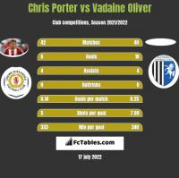 Chris Porter vs Vadaine Oliver h2h player stats