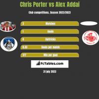 Chris Porter vs Alex Addai h2h player stats