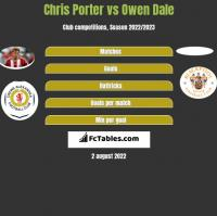 Chris Porter vs Owen Dale h2h player stats
