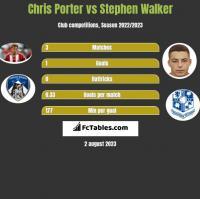 Chris Porter vs Stephen Walker h2h player stats