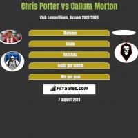 Chris Porter vs Callum Morton h2h player stats