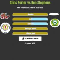 Chris Porter vs Ben Stephens h2h player stats