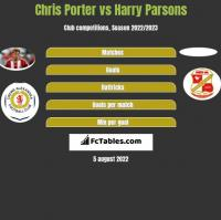 Chris Porter vs Harry Parsons h2h player stats