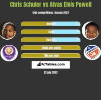 Chris Schuler vs Alvas Elvis Powell h2h player stats