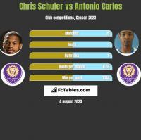 Chris Schuler vs Antonio Carlos h2h player stats