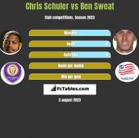 Chris Schuler vs Ben Sweat h2h player stats