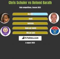 Chris Schuler vs Botond Barath h2h player stats