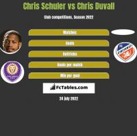 Chris Schuler vs Chris Duvall h2h player stats