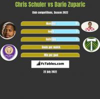 Chris Schuler vs Dario Zuparic h2h player stats
