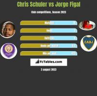 Chris Schuler vs Jorge Figal h2h player stats