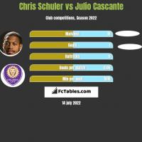 Chris Schuler vs Julio Cascante h2h player stats