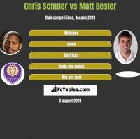Chris Schuler vs Matt Besler h2h player stats