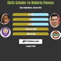 Chris Schuler vs Roberto Puncec h2h player stats