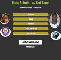 Chris Schuler vs Rod Fanni h2h player stats