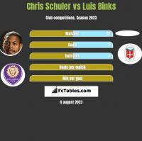 Chris Schuler vs Luis Binks h2h player stats