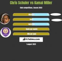 Chris Schuler vs Kamal Miller h2h player stats