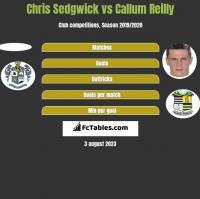 Chris Sedgwick vs Callum Reilly h2h player stats