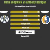 Chris Sedgwick vs Anthony Hartigan h2h player stats