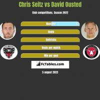 Chris Seitz vs David Ousted h2h player stats