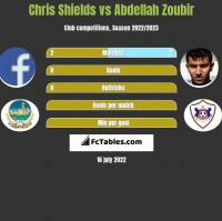Chris Shields vs Abdellah Zoubir h2h player stats