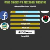 Chris Shields vs Alexander Gilchrist h2h player stats