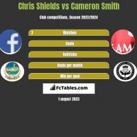 Chris Shields vs Cameron Smith h2h player stats
