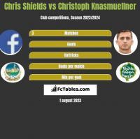 Chris Shields vs Christoph Knasmuellner h2h player stats