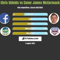 Chris Shields vs Conor James McCormack h2h player stats
