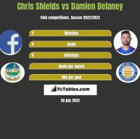Chris Shields vs Damien Delaney h2h player stats