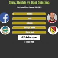 Chris Shields vs Dani Quintana h2h player stats