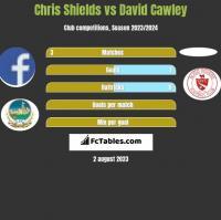 Chris Shields vs David Cawley h2h player stats