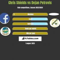 Chris Shields vs Dejan Petrovic h2h player stats
