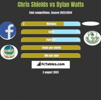 Chris Shields vs Dylan Watts h2h player stats