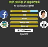 Chris Shields vs Filip Ozobic h2h player stats