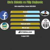 Chris Shields vs Filip Stojkovic h2h player stats