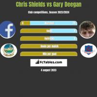 Chris Shields vs Gary Deegan h2h player stats