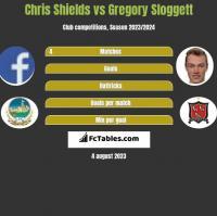 Chris Shields vs Gregory Sloggett h2h player stats
