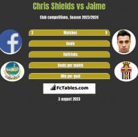 Chris Shields vs Jaime h2h player stats