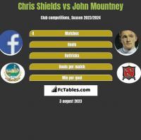 Chris Shields vs John Mountney h2h player stats