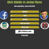 Chris Shields vs Jordan Flores h2h player stats