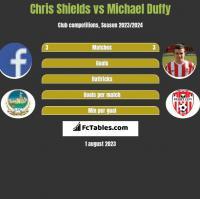 Chris Shields vs Michael Duffy h2h player stats