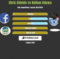 Chris Shields vs Nathan Oduwa h2h player stats