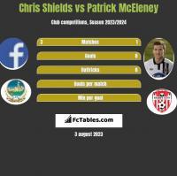 Chris Shields vs Patrick McEleney h2h player stats