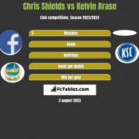 Chris Shields vs Kelvin Arase h2h player stats