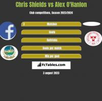 Chris Shields vs Alex O'Hanlon h2h player stats