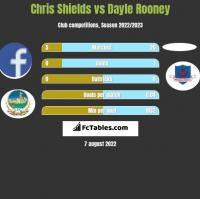 Chris Shields vs Dayle Rooney h2h player stats