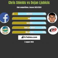 Chris Shields vs Dejan Ljubicic h2h player stats