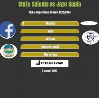 Chris Shields vs Jaze Kabia h2h player stats