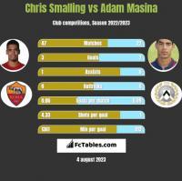 Chris Smalling vs Adam Masina h2h player stats